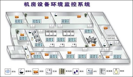提供各种矢量图元,便于组态 各种监控界面.